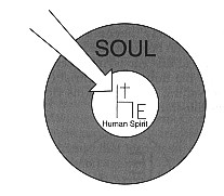 The Spirit of God Penetrates the Human Spirit